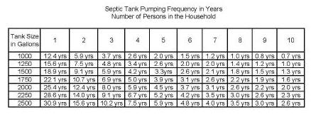 Septic Tank Pumping Table